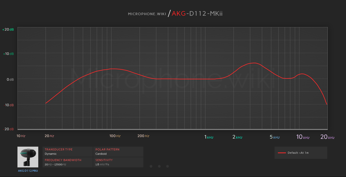 AKG D112 MKii Frequency Response Graph