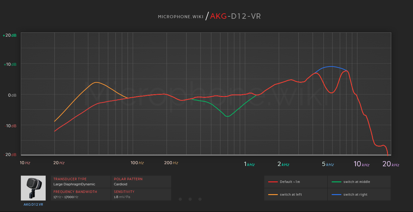 AKG D12 VR Frequency Response Graph