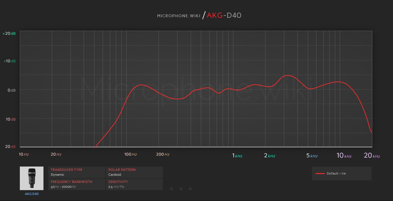 AKG D40 Frequency Response Graph