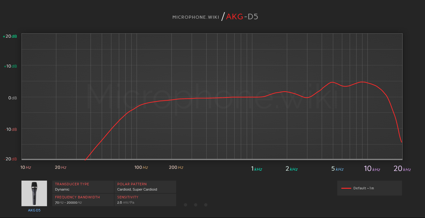 AKG D5 Frequency Response Graph