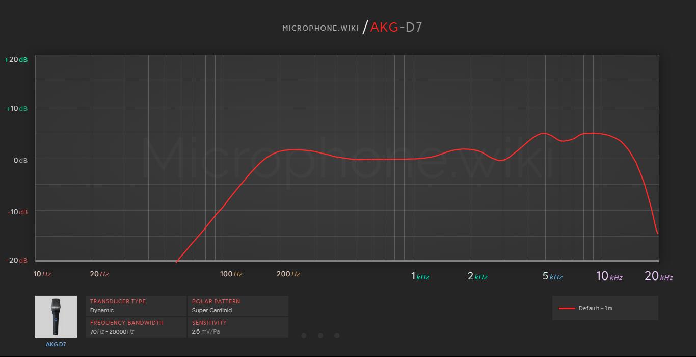 AKG D7 Frequency Response Graph