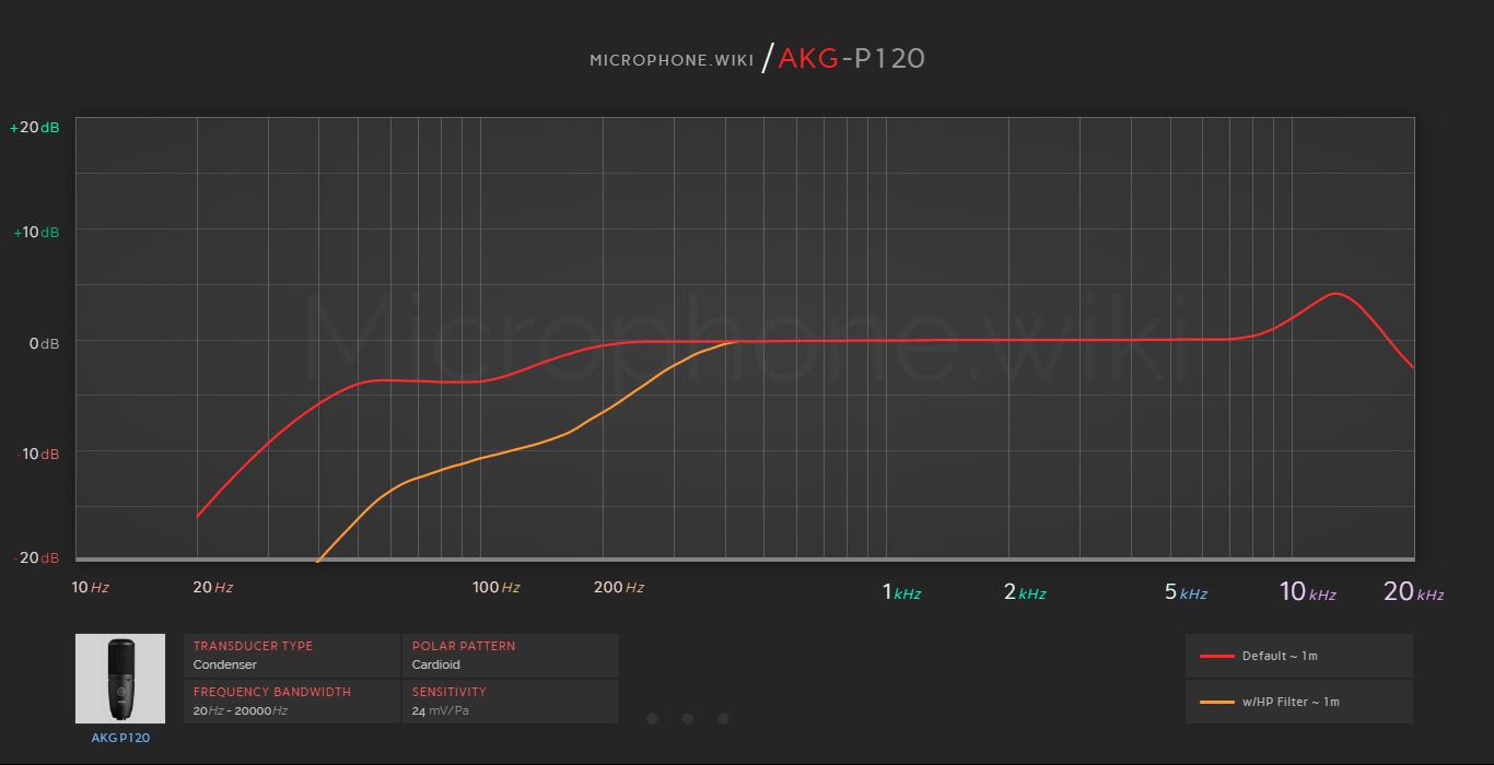 AKG P120 Frequency Response Graph