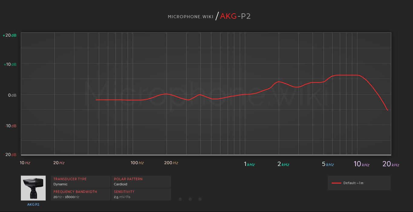 AKG P2 Frequency Response Graph