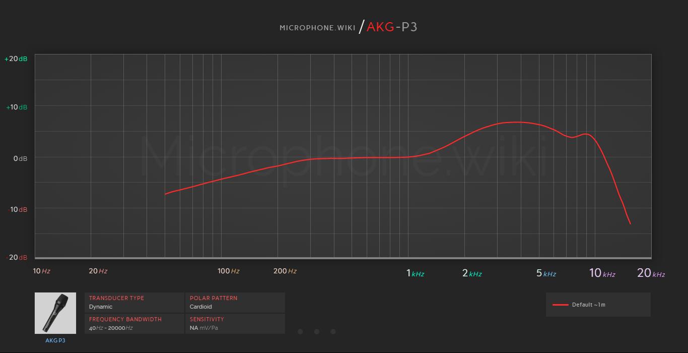 AKG P3 Frequency Response Graph