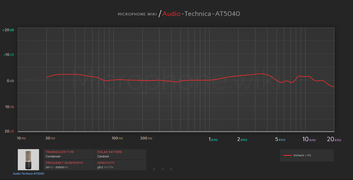 Audio Technica AT5040 Frequency Response Graph