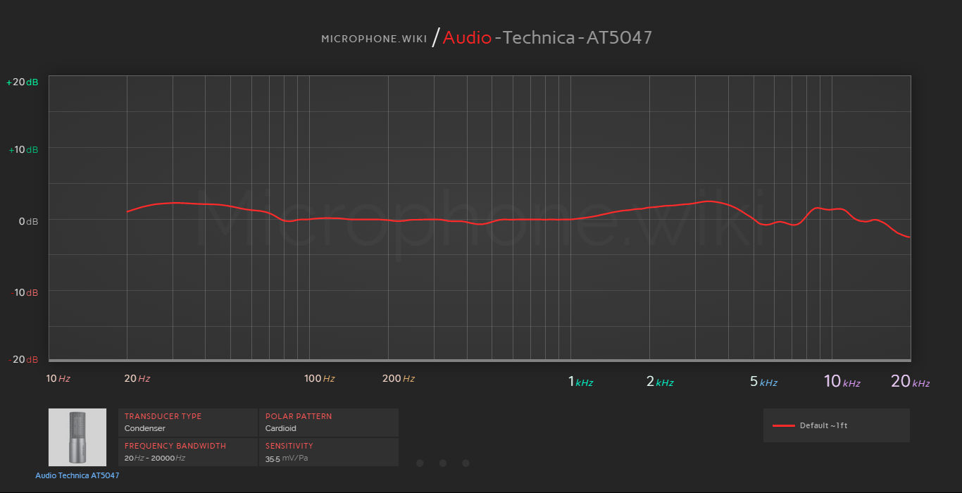 Audio Technica AT5047 Frequency Response Graph with ...