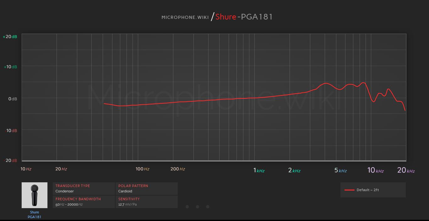 Shure PGA181 Frequency Response Graph