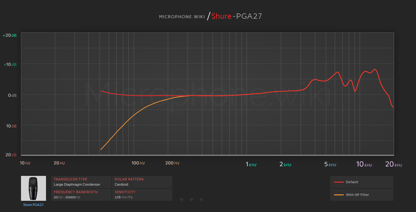 Shure PGA27 Frequency Response Graph