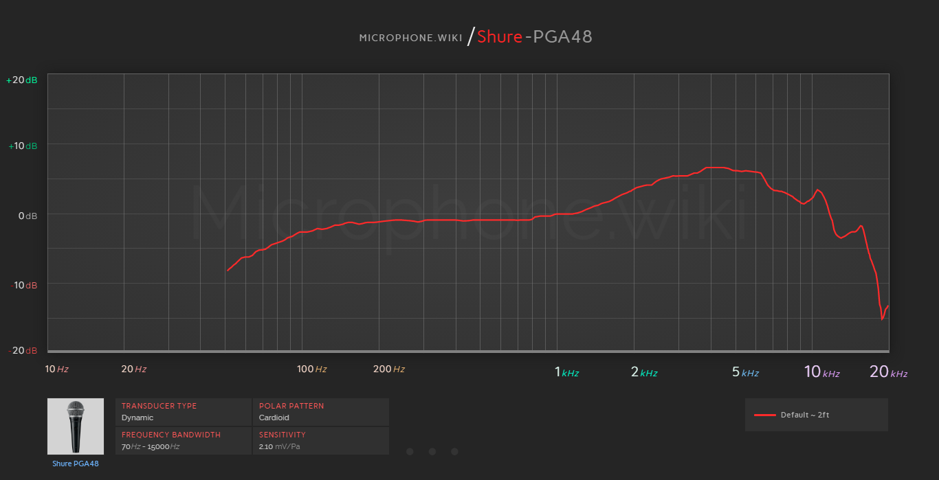 Shure PGA48 Frequency Response Graph