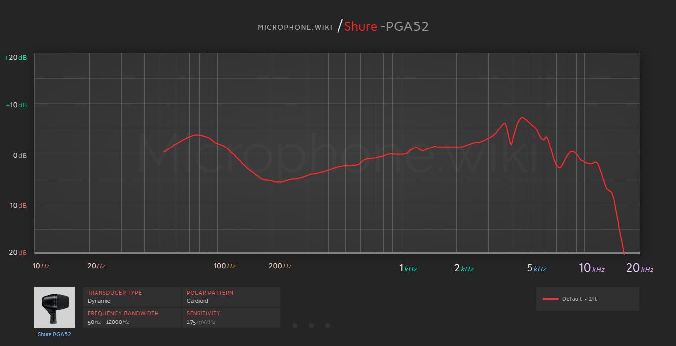 Shure PGA52 Frequency Response Graph