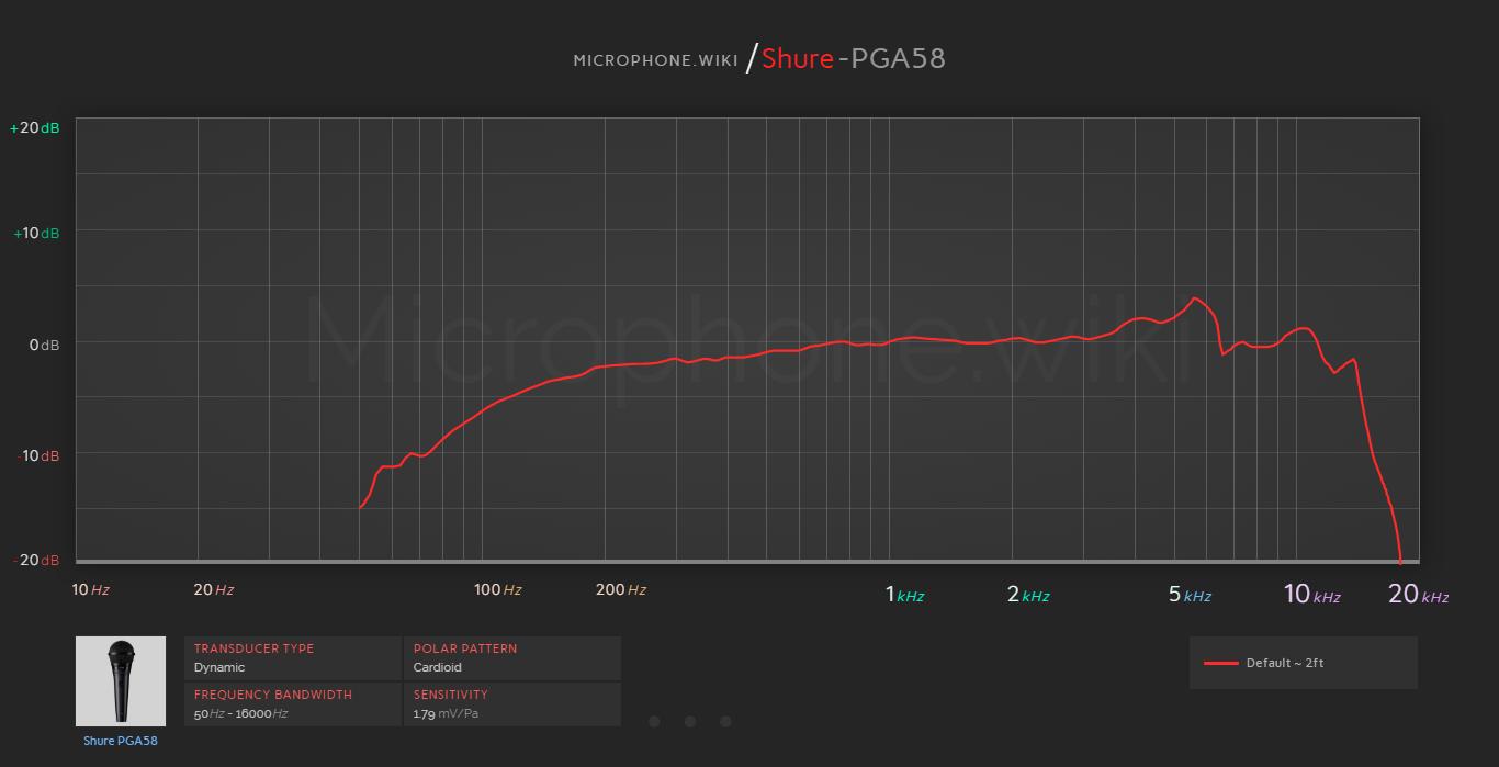 Shure PGA58 Frequency Response Graph