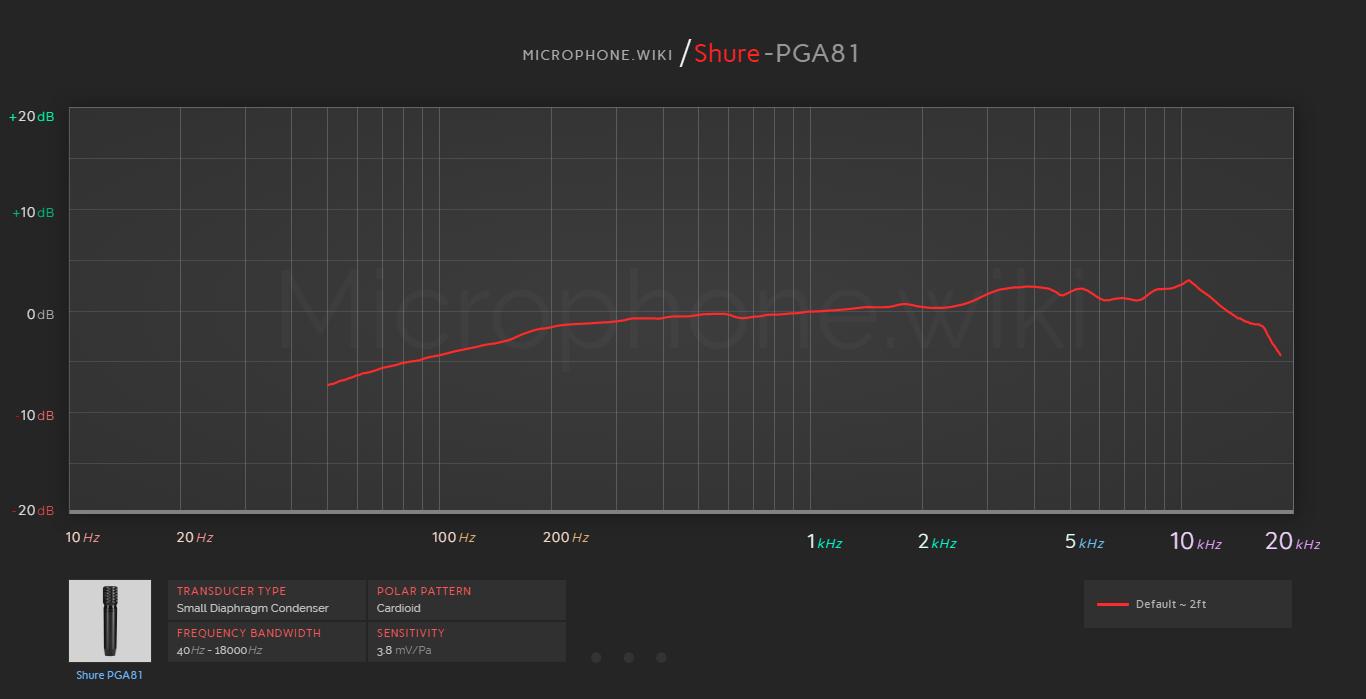 Shure PGA81 Frequency Response Graph