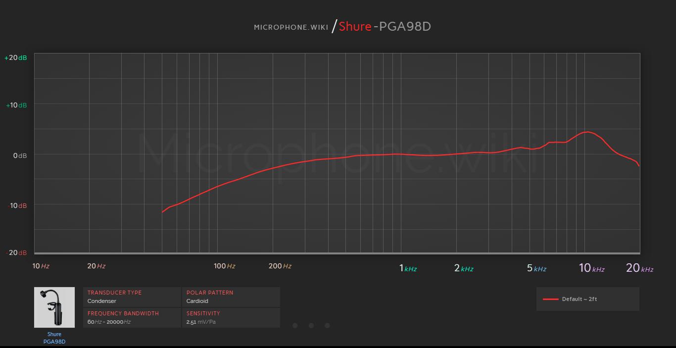 Shure PGA98D Frequency Response Graph
